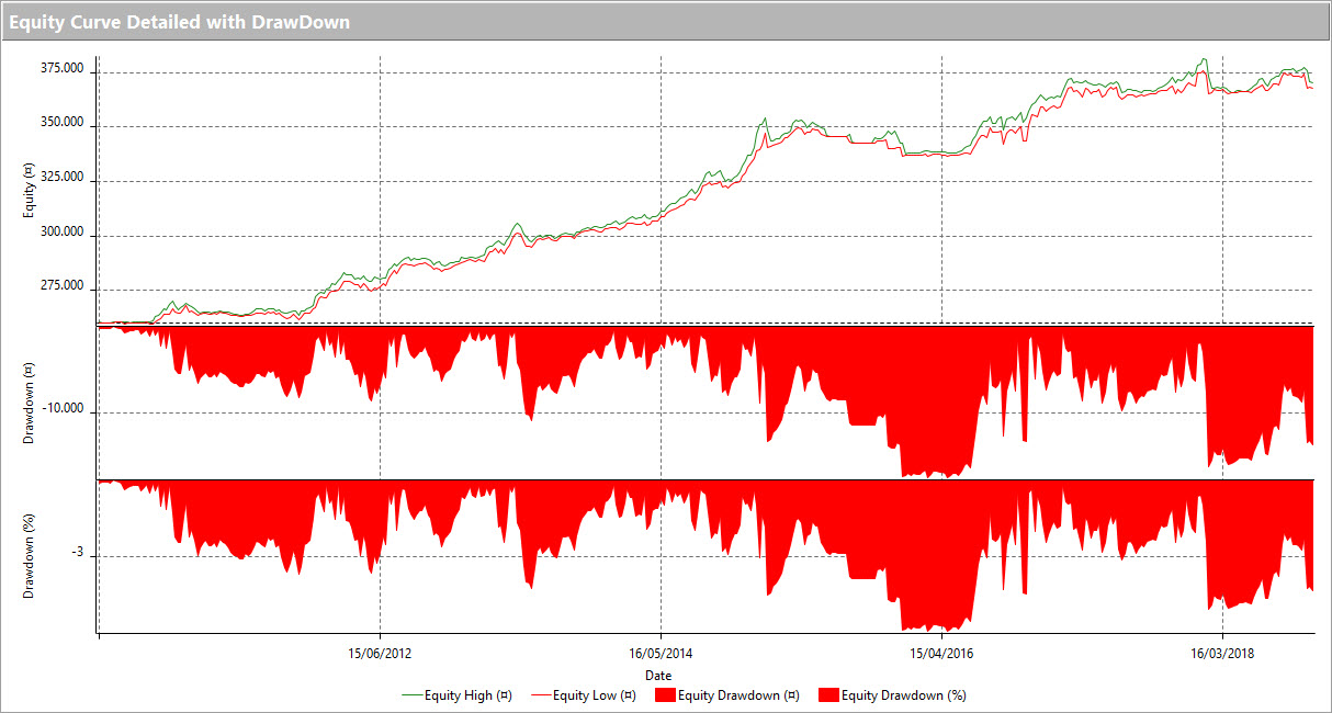 Trading system ETF equity