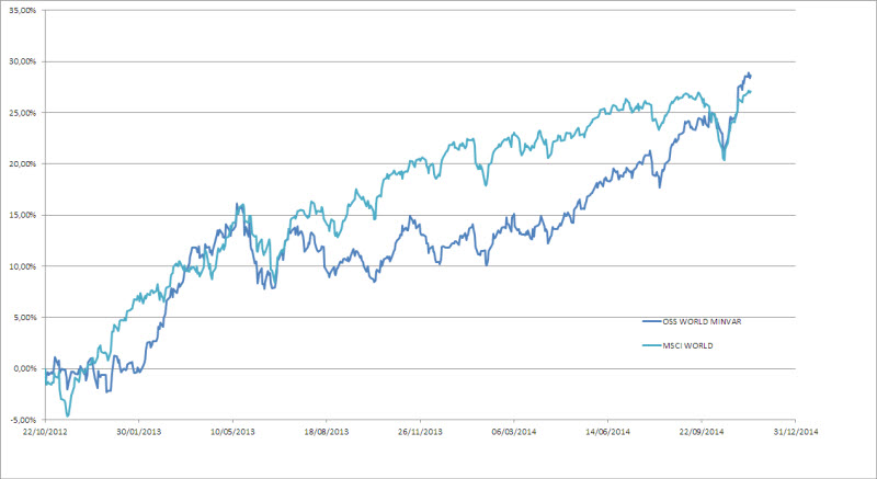 Fig.1 - Confronto Ossiam ETF World Min Var vs MSCI World