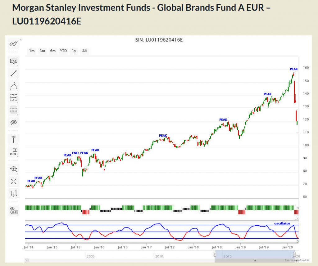 Morgan Stanley Investment Funds - Global Brands Fund A EUR – LU0119620416